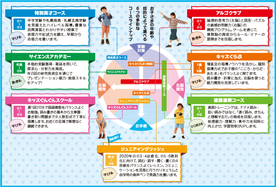 増進会ジュニアレッスン お子様の年齢や目的によって選べる6つの多彩なコースラインナップ